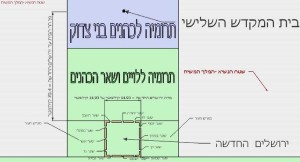 ירושלים החדשה - The new Jerusalem will be approximately 70 Kilometers to the south of the bet hamikdash.